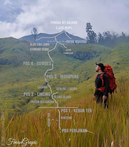 Estimasi Waktu Mendaki Gunung Arjuno Via Lawang Mounture Com